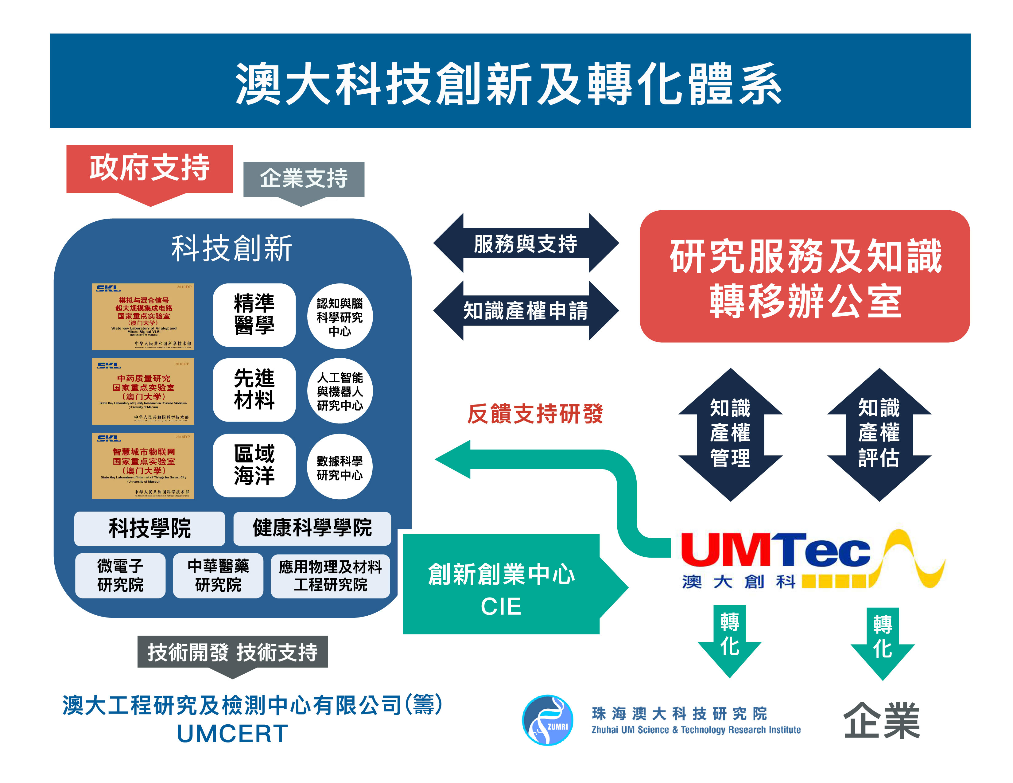 UM's system for technological innovation and commercialisation of research results.